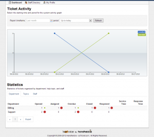 Image of the iService Dashboard page